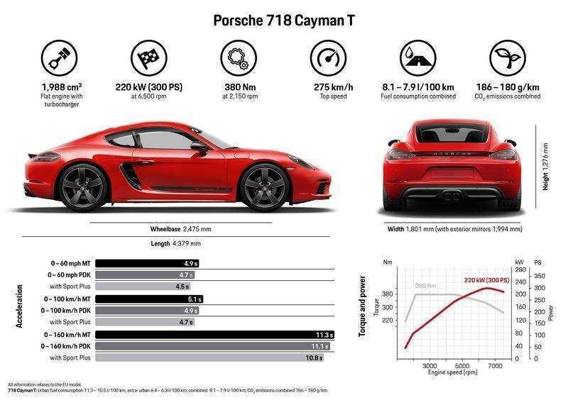 96 Gallery of 2020 Porsche Cayman Interior with 2020 Porsche Cayman