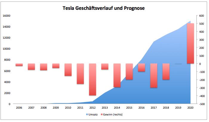 16 All New Tesla Aktie 2020 New Concept for Tesla Aktie 2020
