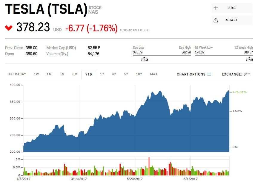 18 Best Review Tesla Profit 2020 Configurations by Tesla Profit 2020