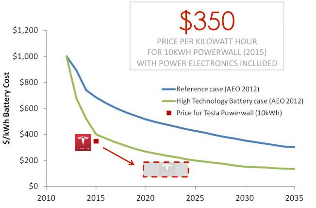 24 Gallery of Tesla Battery 2020 Model by Tesla Battery 2020