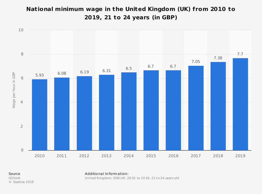 24 The 2020 Minimum Wage Uk Release Date for 2020 Minimum Wage Uk