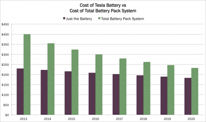 27 The Tesla Battery 2020 New Review for Tesla Battery 2020