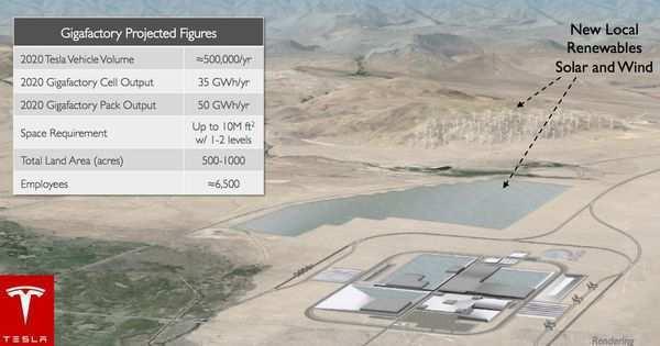 28 New Tesla Gigafactory 2020 Performance by Tesla Gigafactory 2020