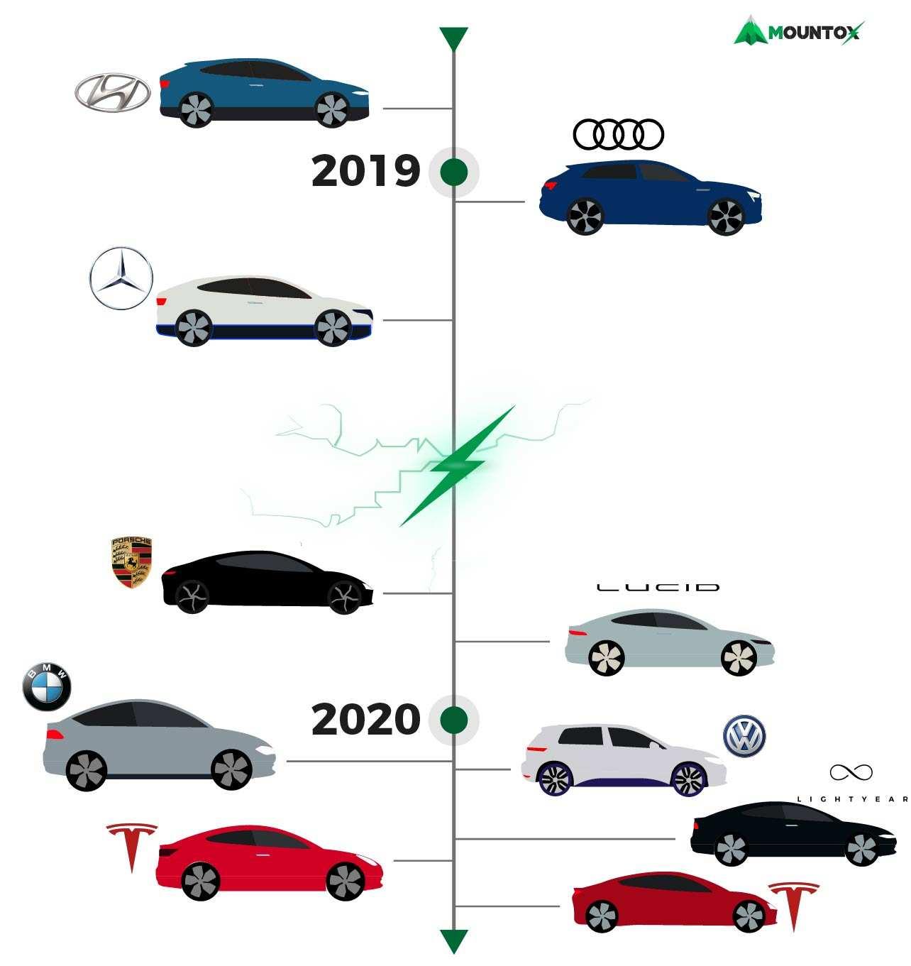 32 The Kia Elektro 2020 Wallpaper by Kia Elektro 2020
