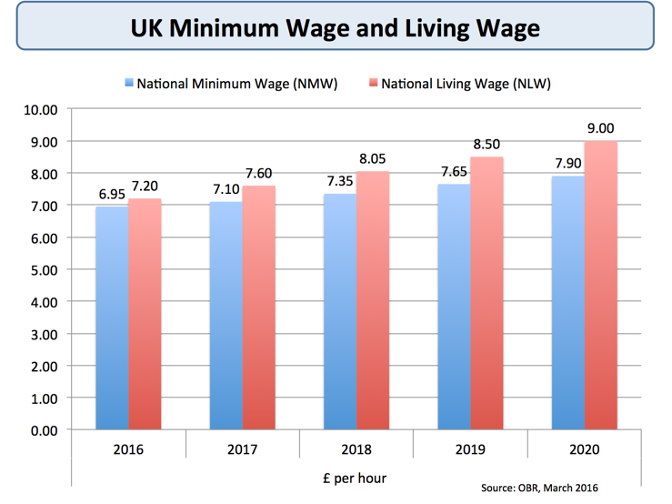 36 The 2020 Minimum Wage Uk Concept with 2020 Minimum Wage Uk