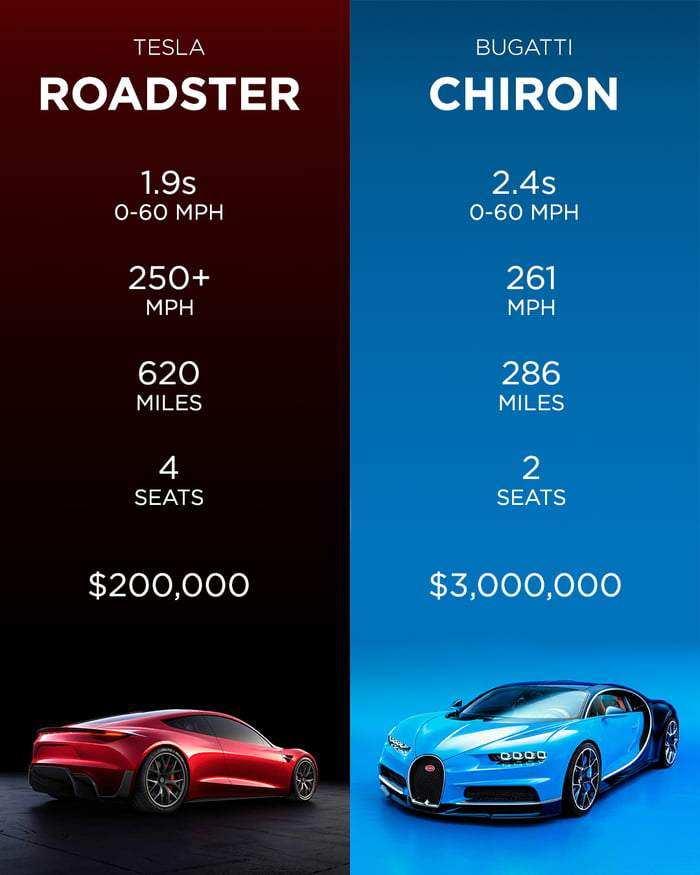 36 The 2020 Tesla Roadster Torque Specs for 2020 Tesla Roadster Torque