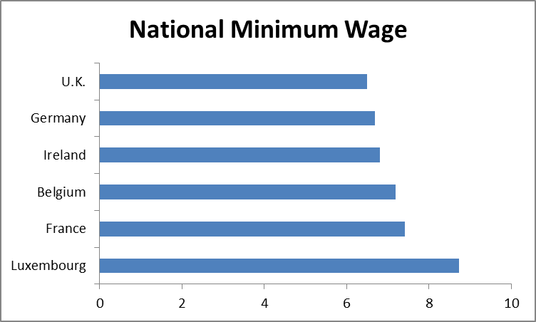 38 Concept of 2020 Minimum Wage Uk Exterior by 2020 Minimum Wage Uk