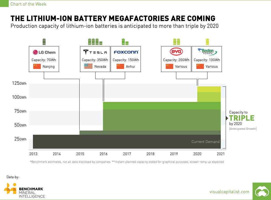 38 New Tesla Battery 2020 Model by Tesla Battery 2020