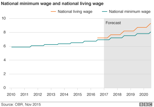 55 All New 2020 Minimum Wage Uk Pictures for 2020 Minimum Wage Uk