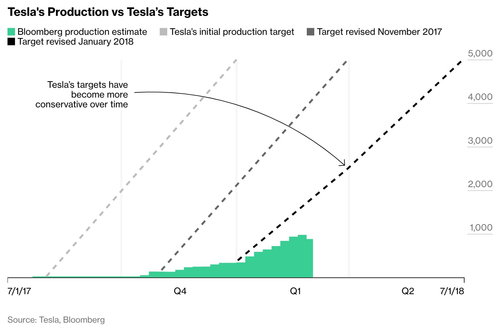 62 Best Review Tesla Goal 2020 Reviews for Tesla Goal 2020