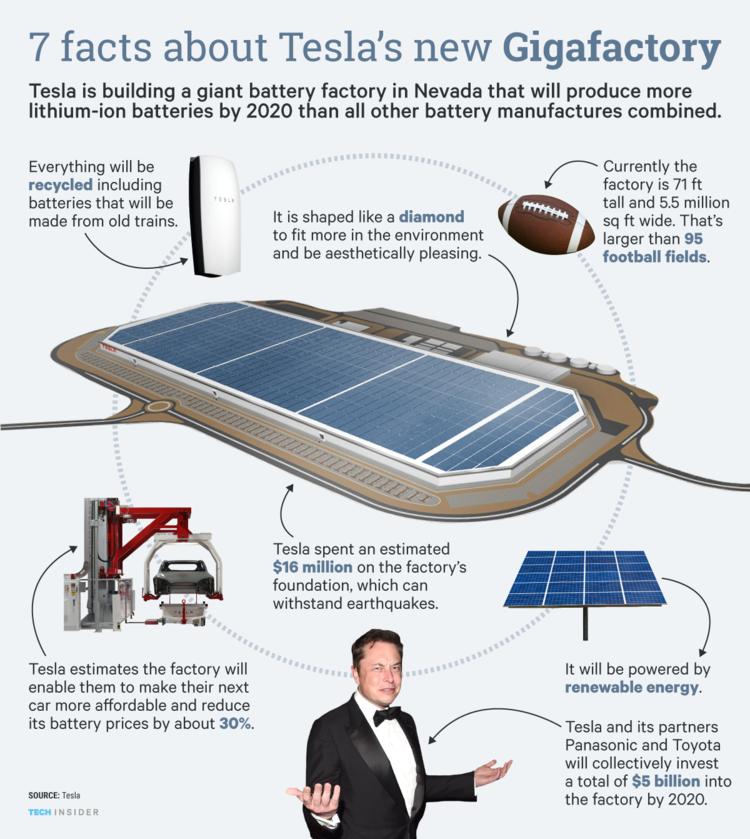 65 The Tesla Gigafactory 2020 Rumors by Tesla Gigafactory 2020