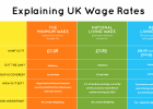 70 All New 2020 Minimum Wage Uk First Drive for 2020 Minimum Wage Uk