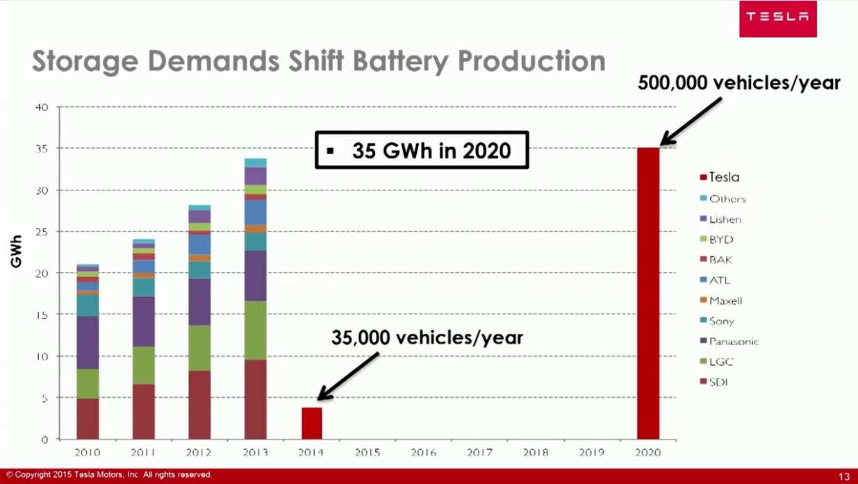 75 Gallery of Tesla Battery 2020 Redesign by Tesla Battery 2020