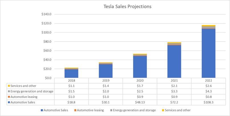 76 Concept of Tesla Profit 2020 Performance and New Engine with Tesla Profit 2020