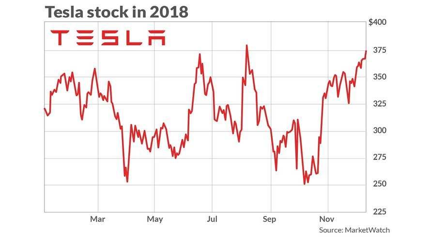 83 Best Review Tesla Profit 2020 Rumors for Tesla Profit 2020