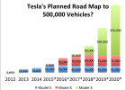 88 New Tesla 2020 Sales Specs and Review by Tesla 2020 Sales
