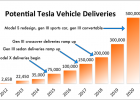 90 All New Tesla 2020 Sales Performance by Tesla 2020 Sales