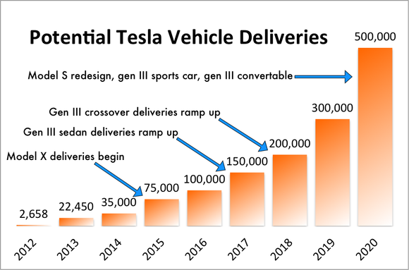 90 All New Tesla 2020 Sales Performance by Tesla 2020 Sales