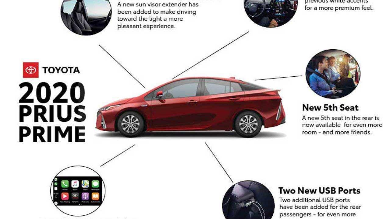 20 New Toyota Prius Prime 2020 Exterior and Interior by Toyota Prius Prime 2020