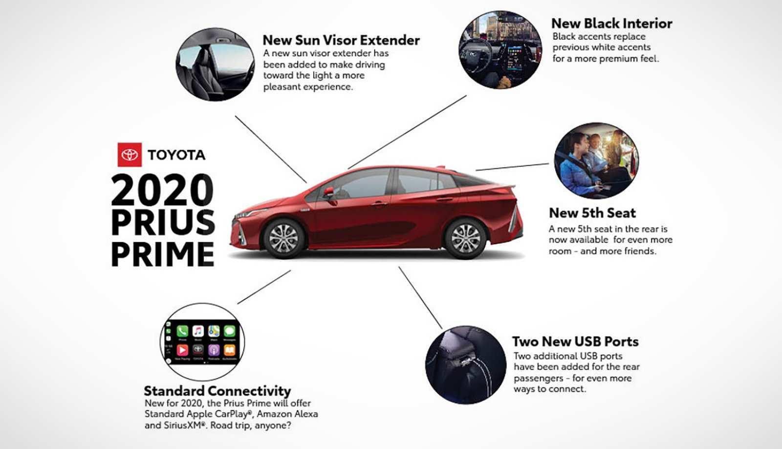 50 Gallery of Toyota Prius Prime 2020 Price with Toyota Prius Prime 2020