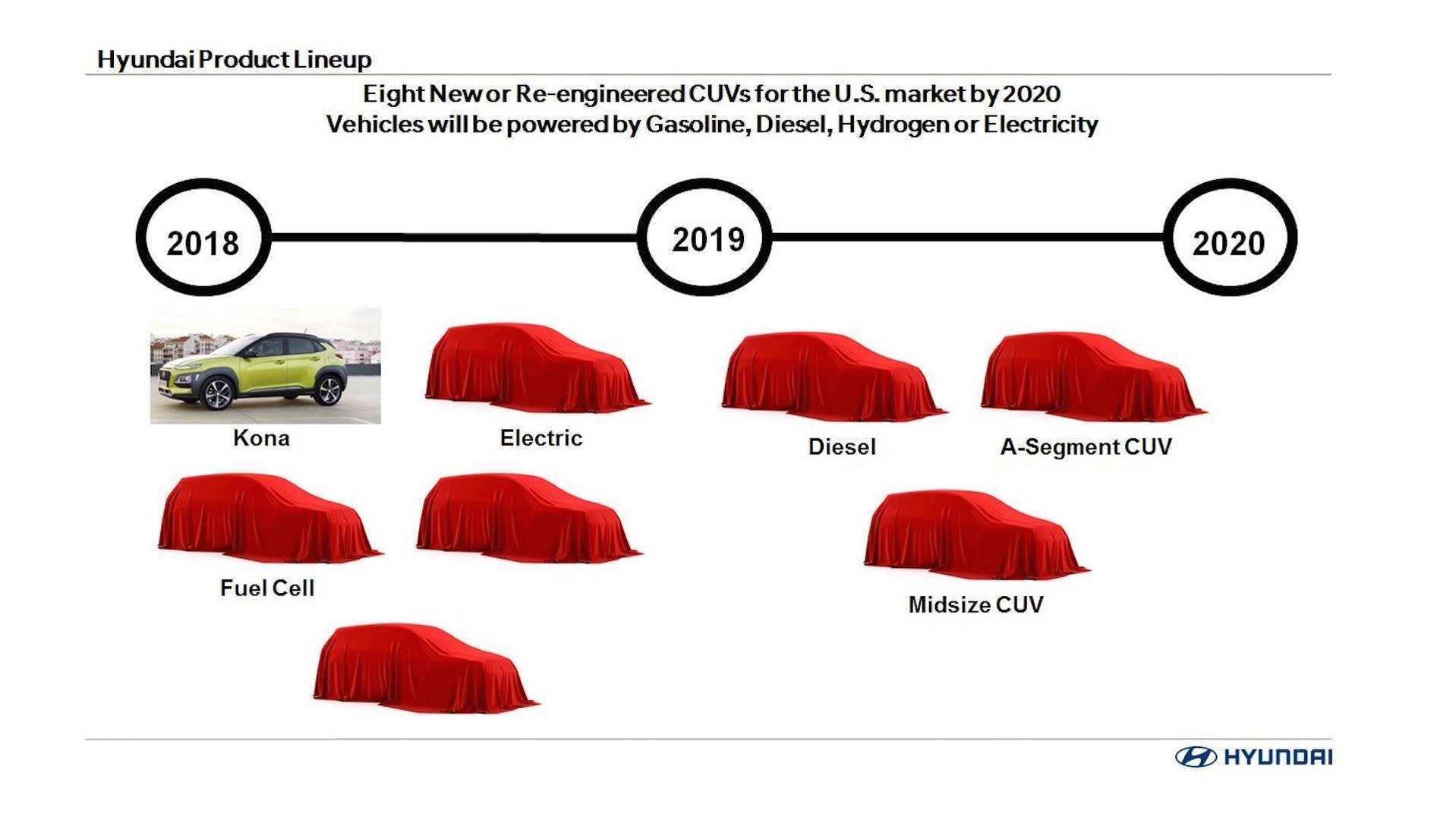 98 Concept of Hyundai Lineup 2020 Rumors for Hyundai Lineup 2020